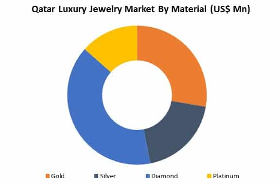 qatar luxury jewelry market by material