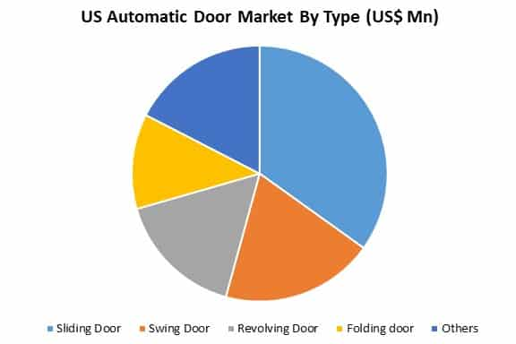 us automatic door market by type