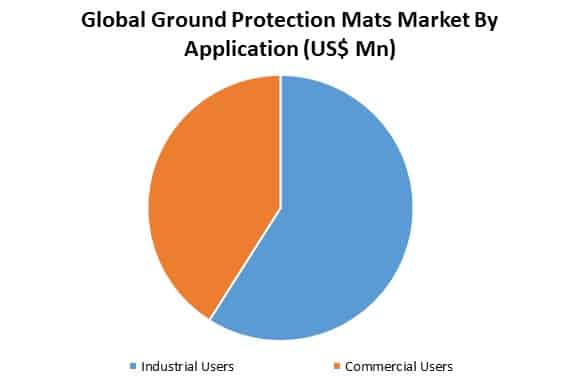global ground protection mats market by application