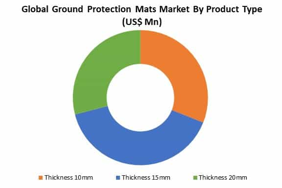 global ground protection mats market by product type
