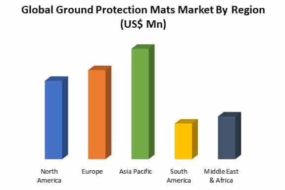 global ground protection mats market by region