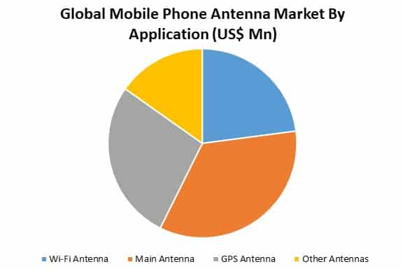 global mobile phone antenna market by application