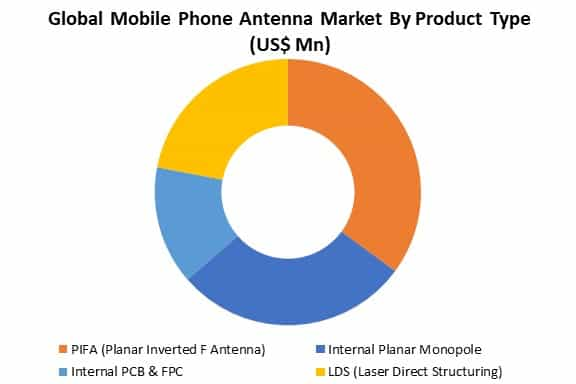 global mobile phone antenna market by product type