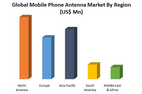 global mobile phone antenna market by region