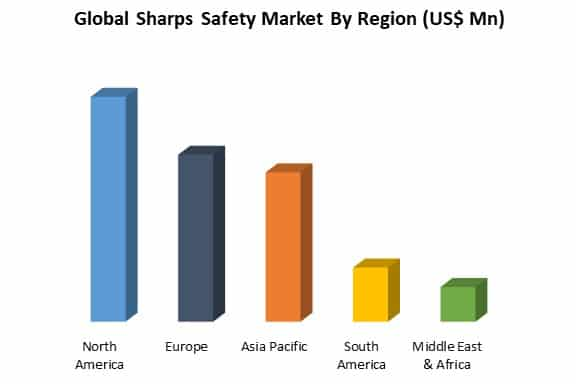 global sharps safety market by region