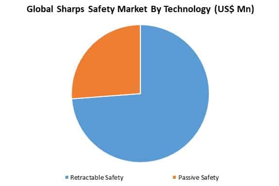 global sharps safety market by technology
