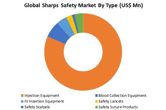 global sharps safety market by type
