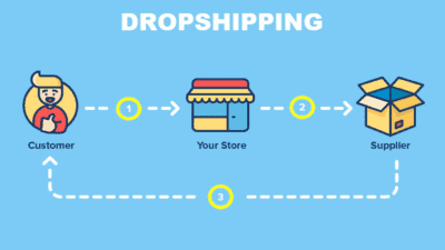 Dropshipping Market