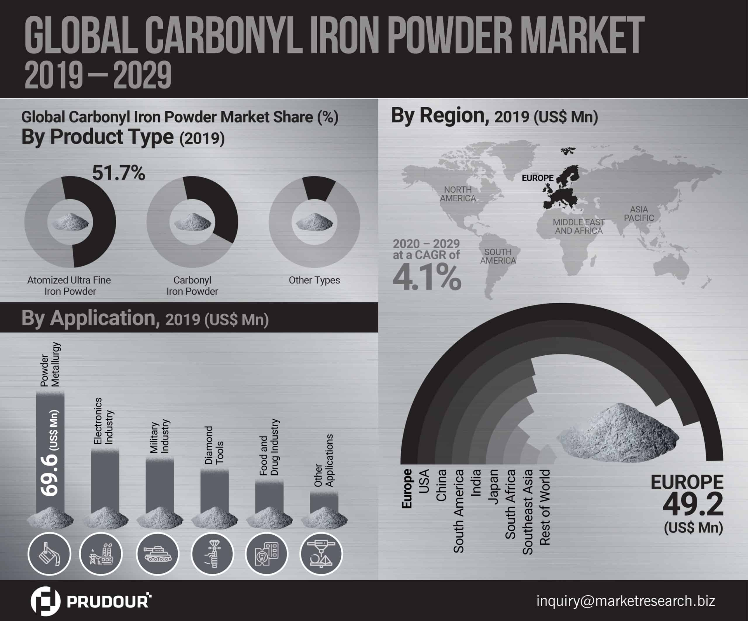 Carbonyl Iron Powder Market