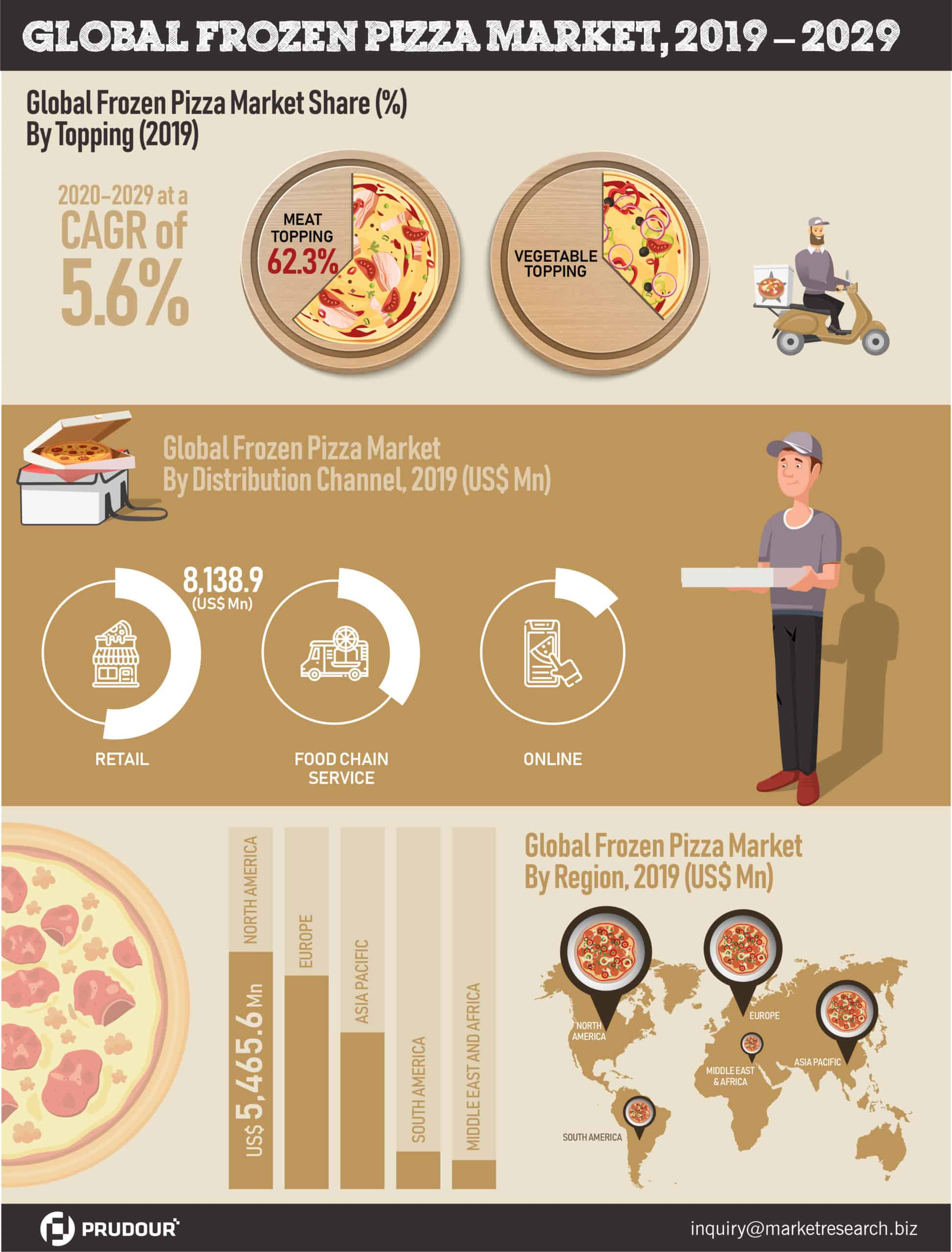 global frozen pizza market infographics