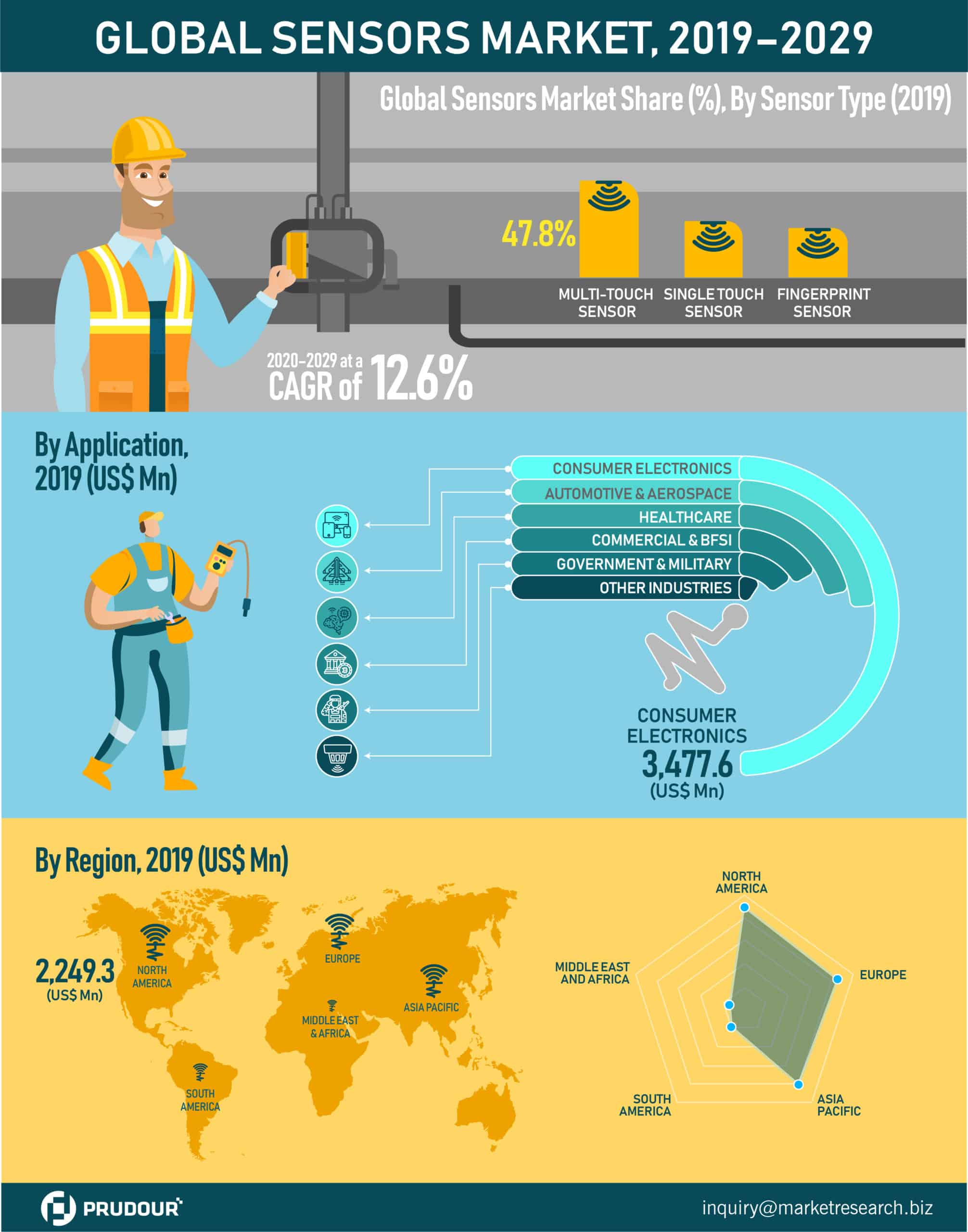 global sensors market infographics