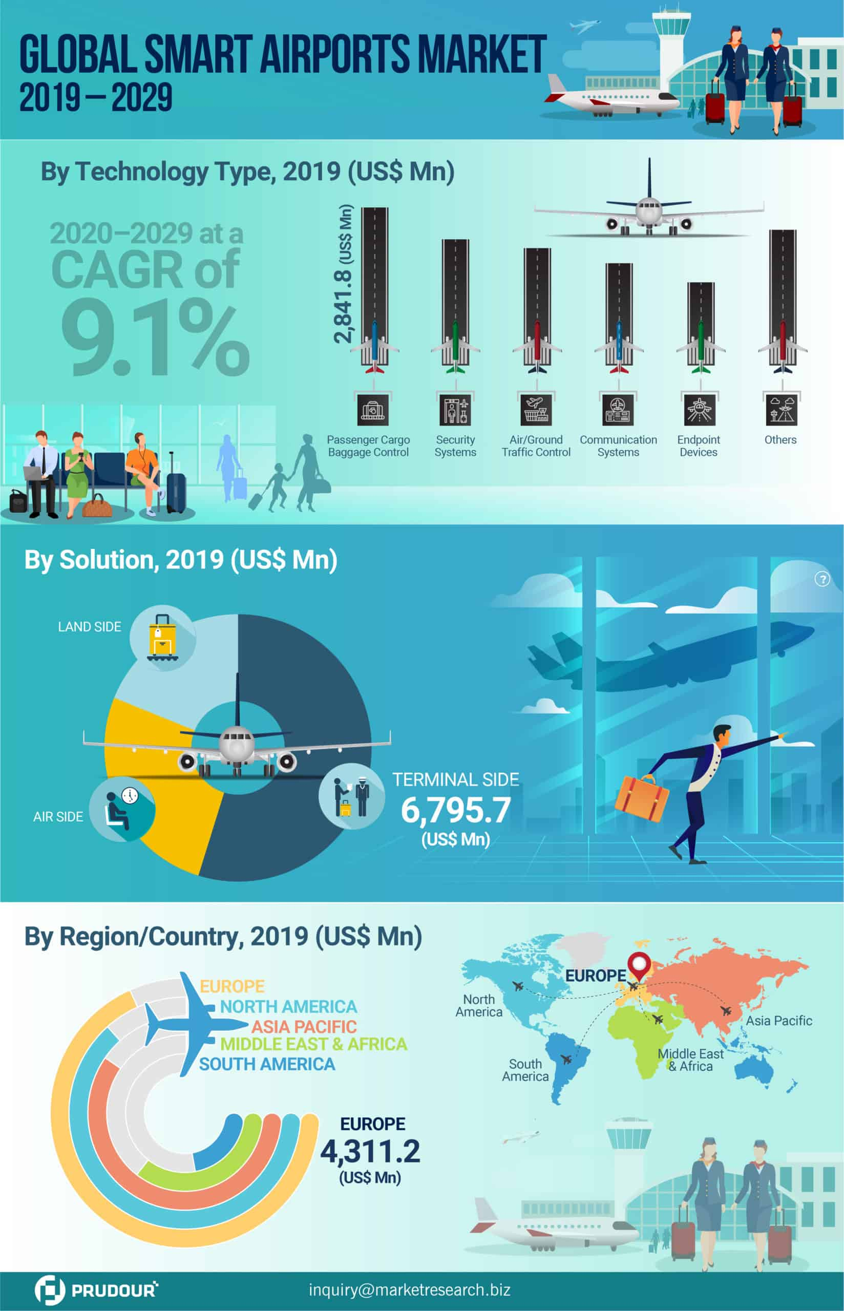 global smart airports market infographics
