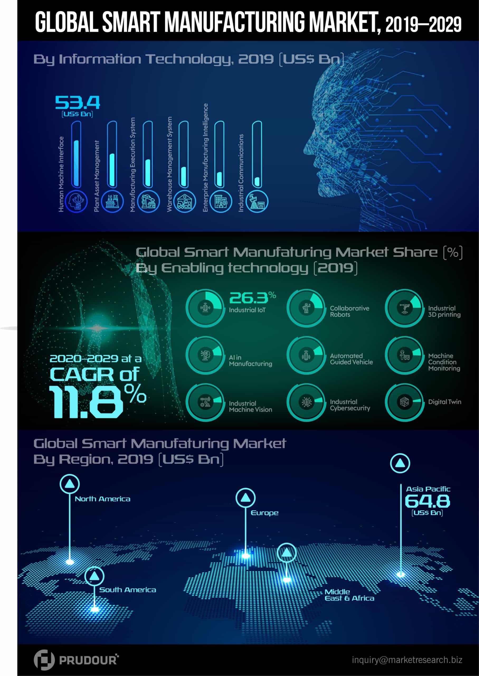 global smart manufacturing market infographics