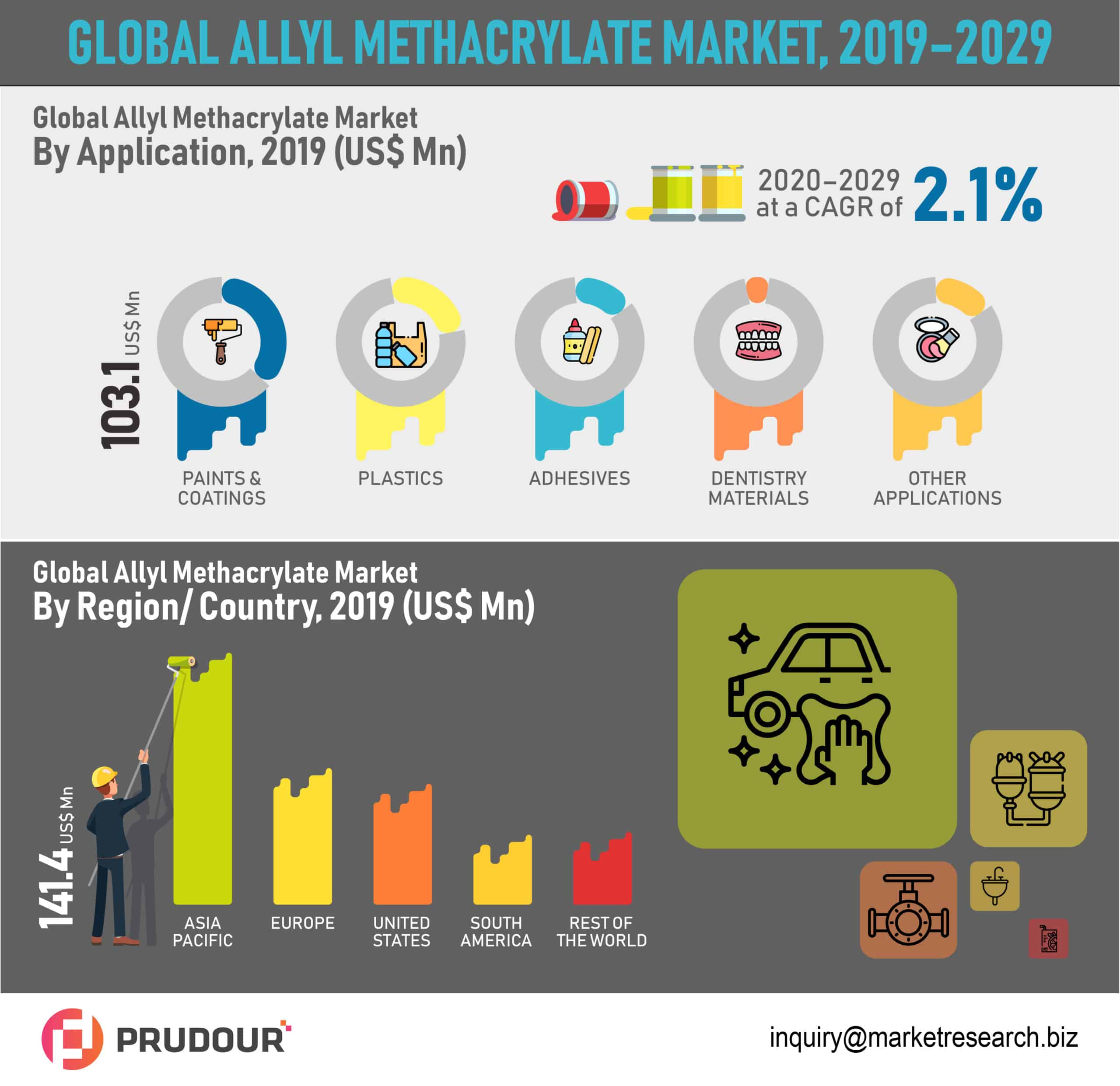 global allyl methacrylate market