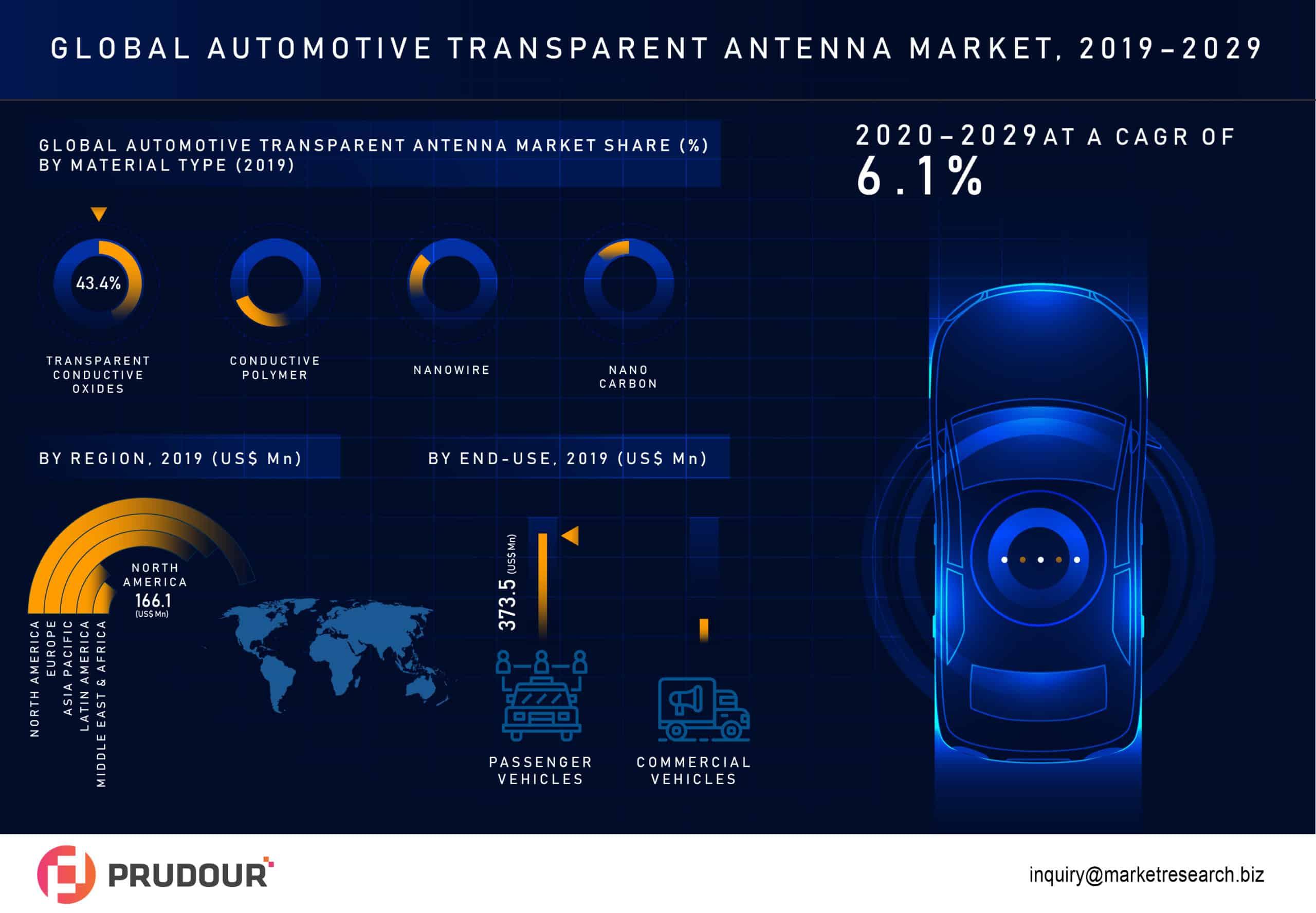 Automotive Transparent Antenna Market