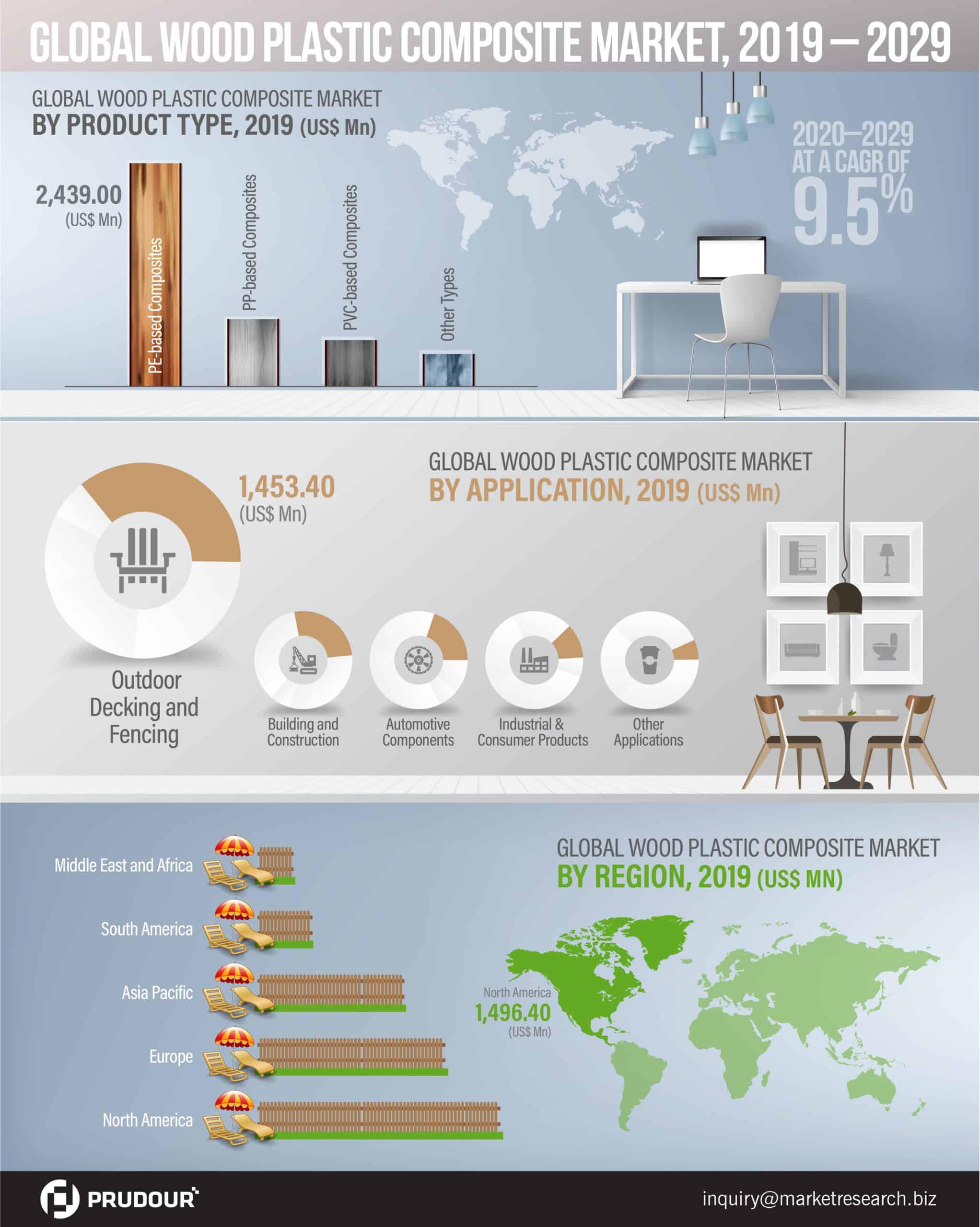 Global Wood Plastic Composite Market