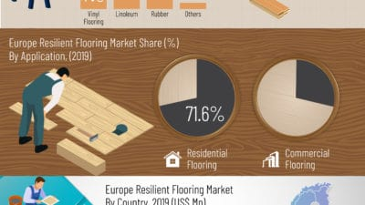 Europe Resilient Flooring Market Is Expected To Be Valued At Over Us$ 8 Billion By End Of 2029