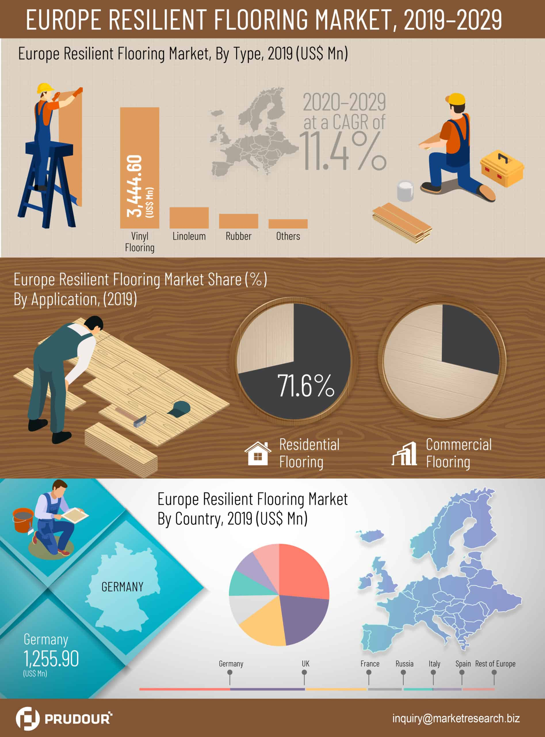 europe resilient flooring market infographics