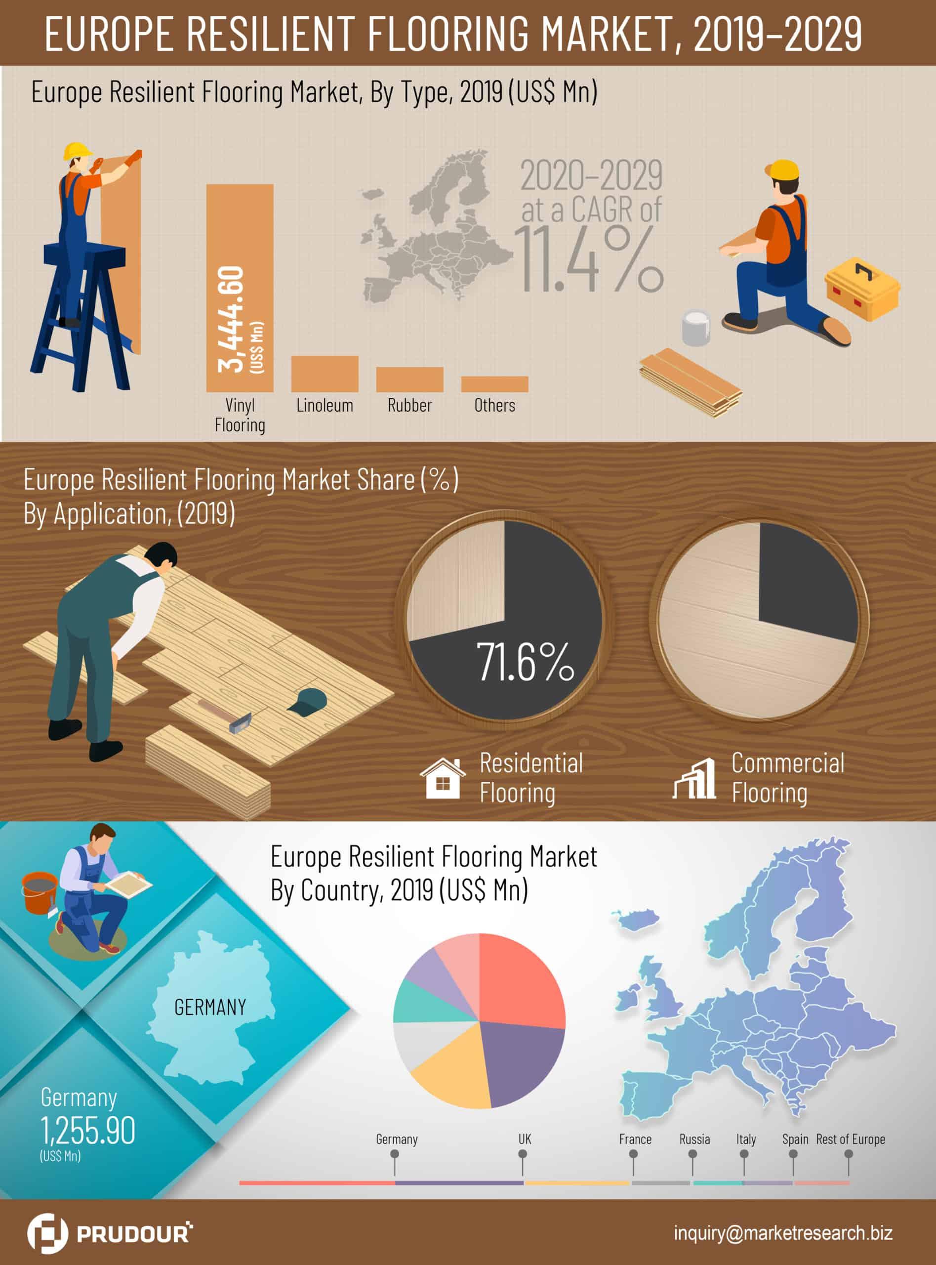 europe resilient flooring market infographics