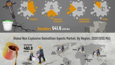 Global Non-Explosive Demolition Agents Market Is Expected To Be Worth Approximately Us$ 2.4 Billion By End Of 2029