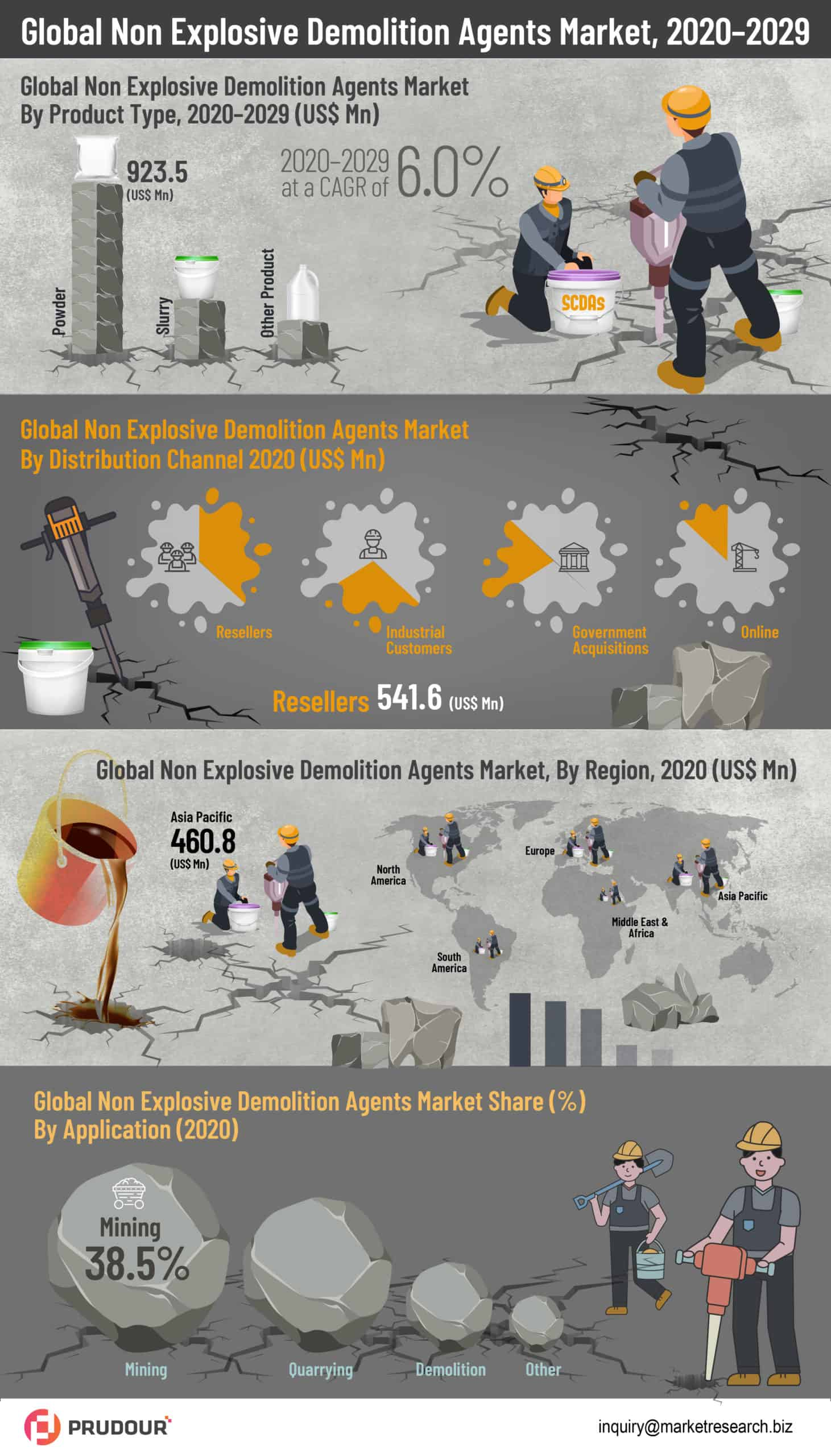 global non explosive demolition agents market infographics