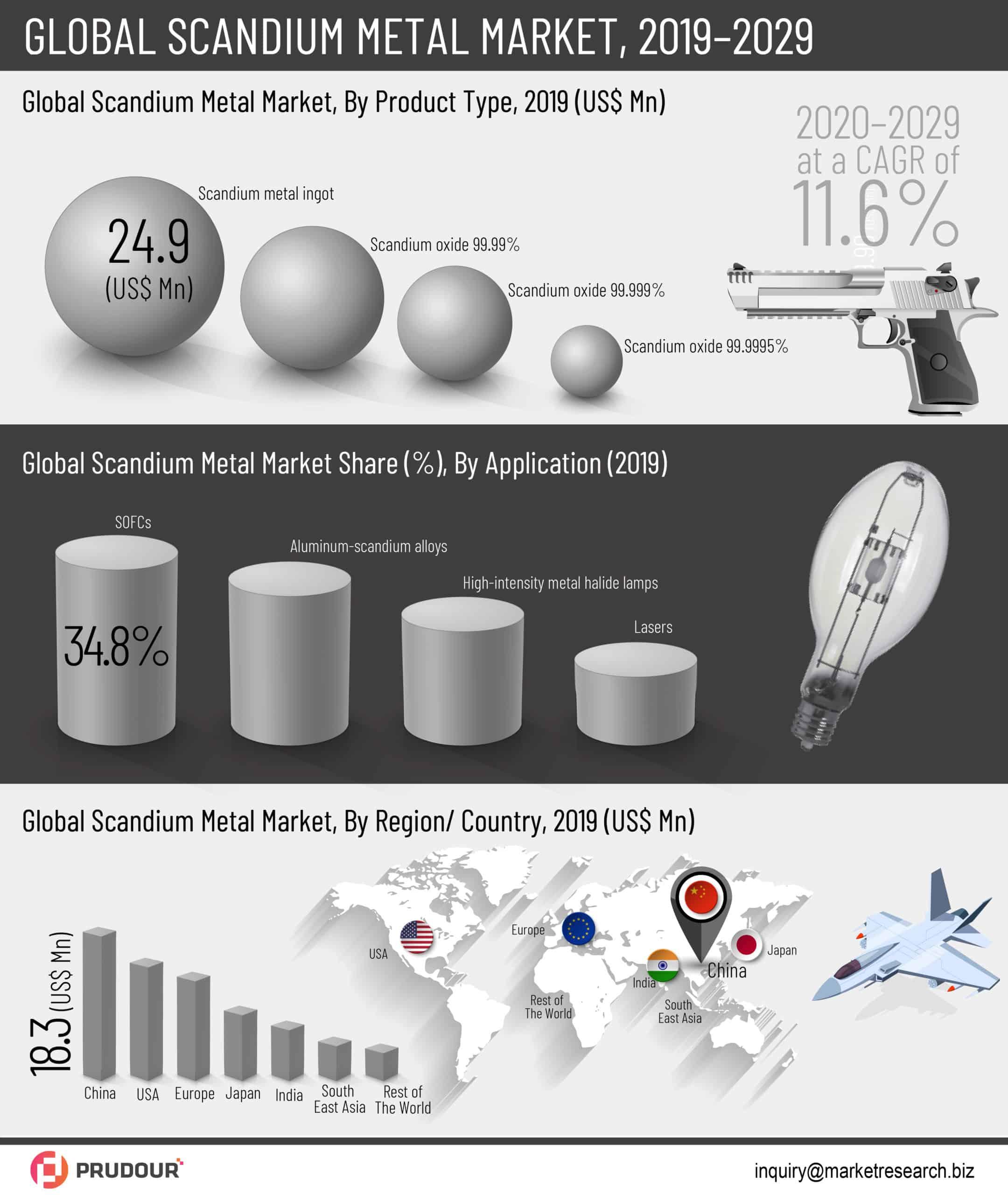 global scandium metal market infographics