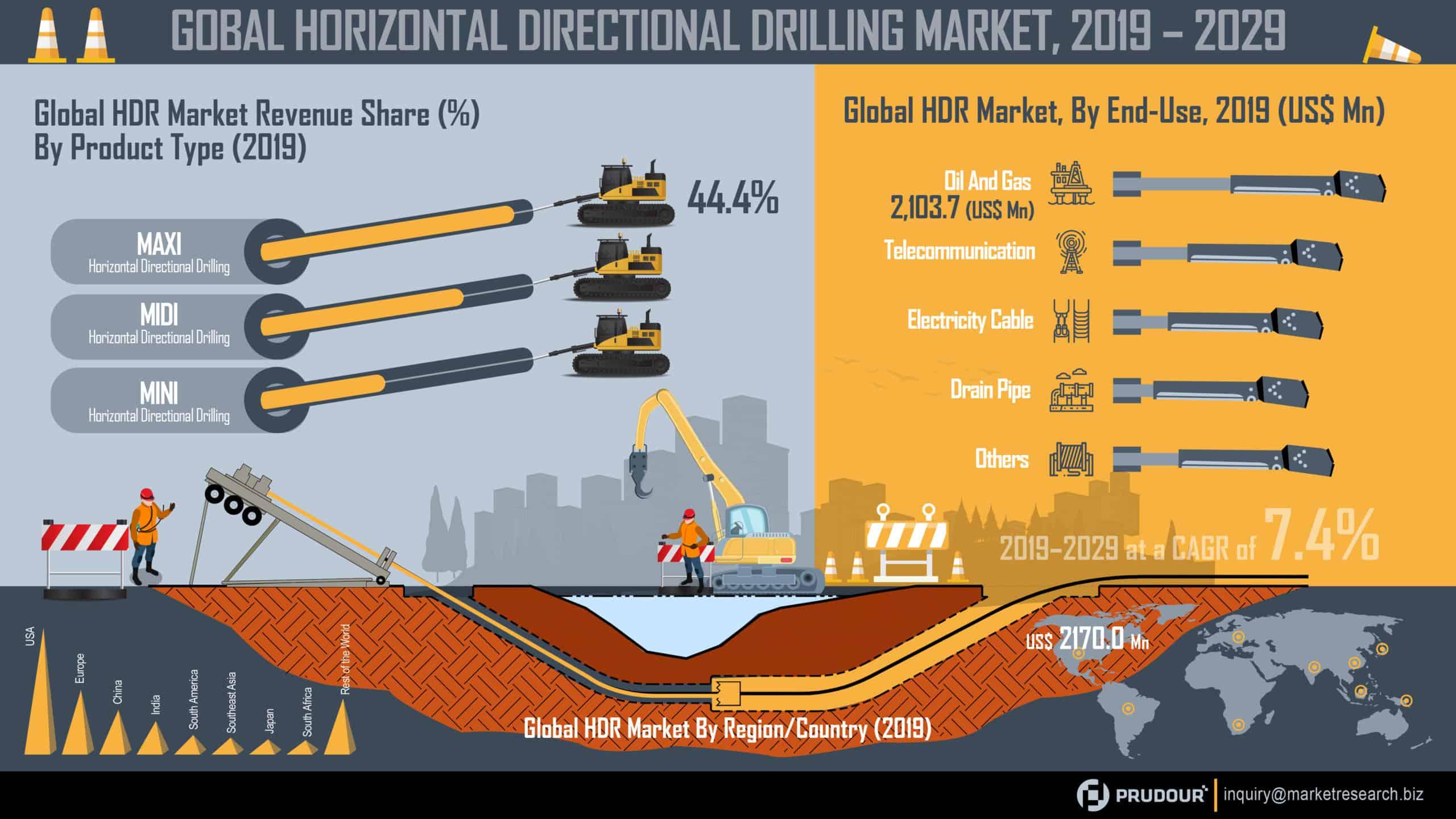 Global Horizontal Directional Drilling Market Infographics