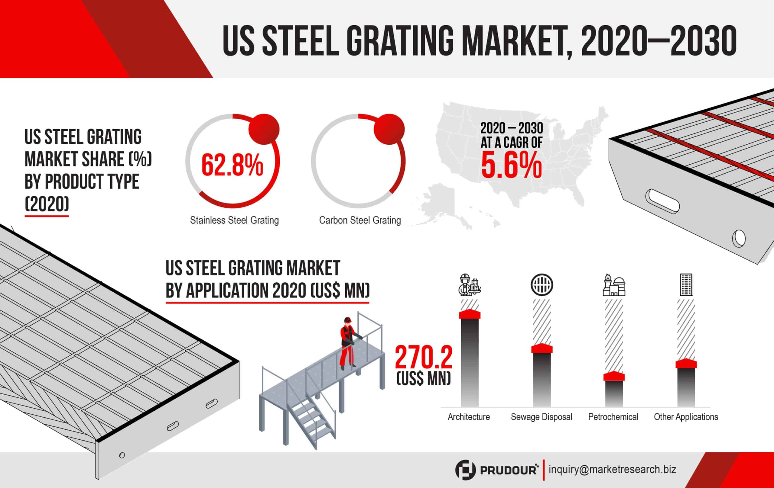 US Steel Grating Market Infographics