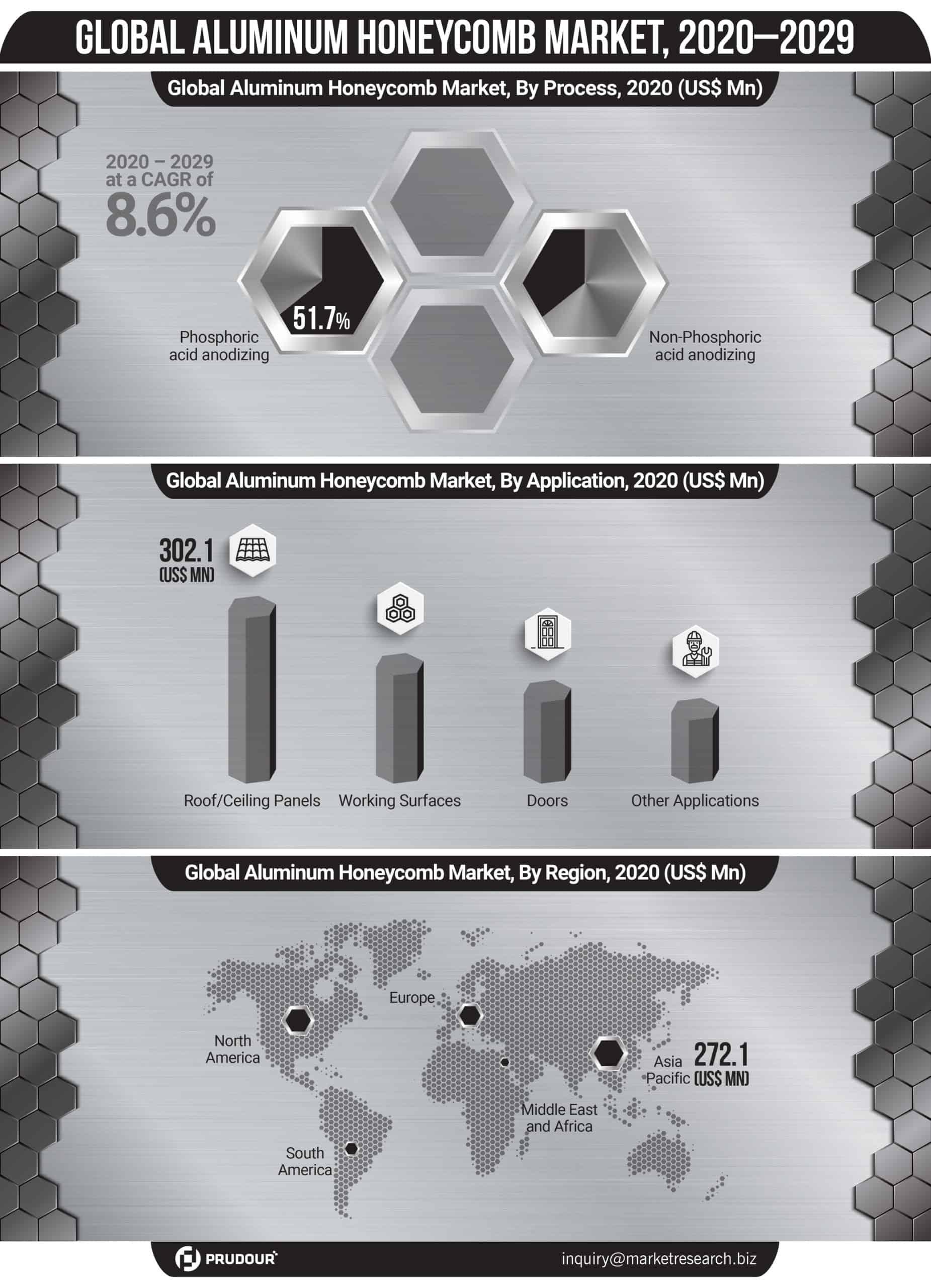 Global Aluminum Honeycomb Market