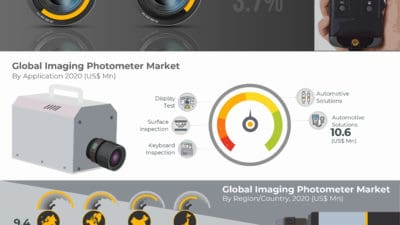 Global Imaging Photometer Market is projected to reach US$ 50.8 Mn in 2028 at a CAGR of 3.7% from 2021 to 2028