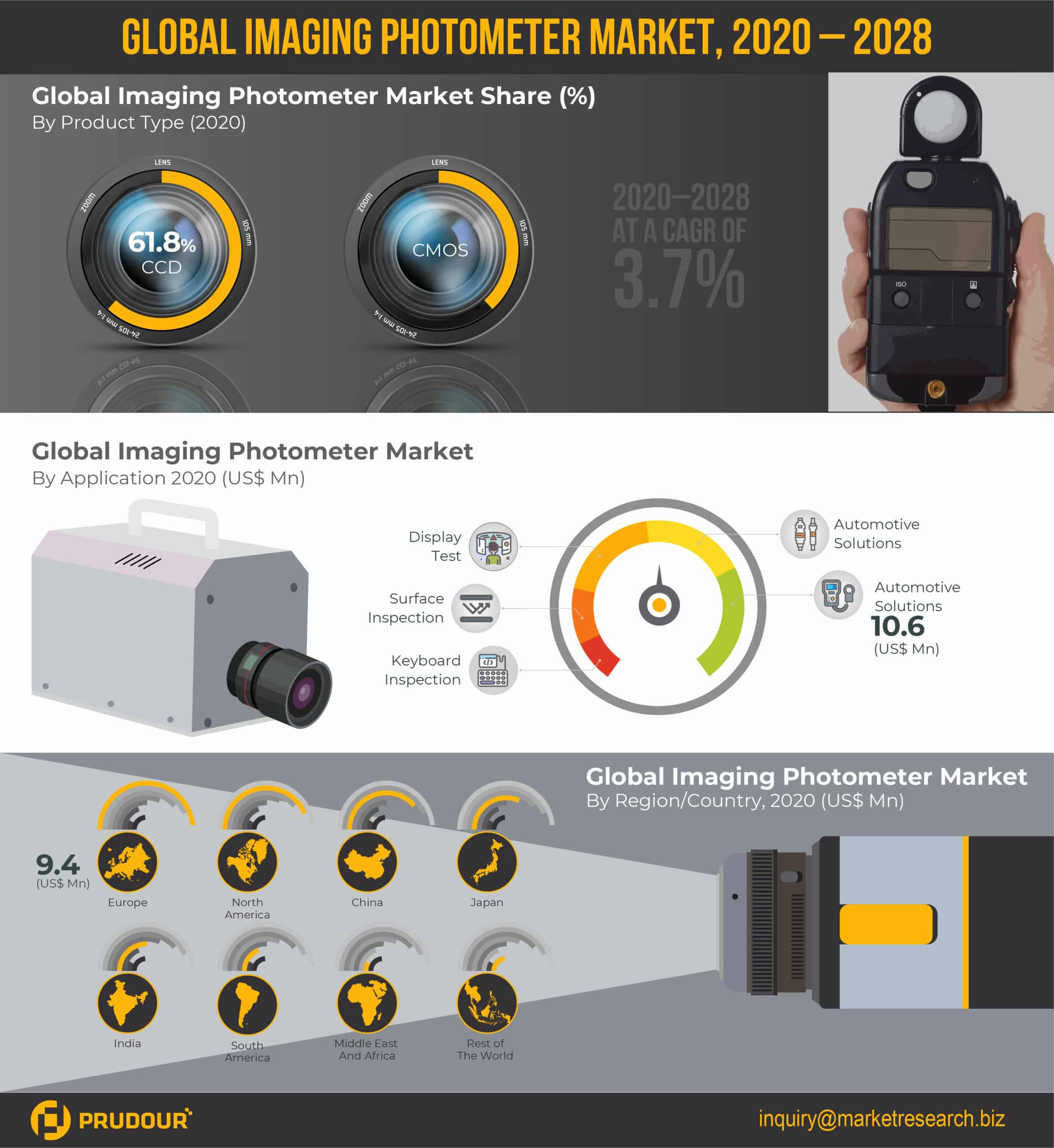 Global Imaging Photometer Market Infographics