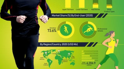 Global Running Apparel Market is projected to reach US$ 27,605.1 Mn in 2029 at a CAGR of 5.9% from 2020 to 2029