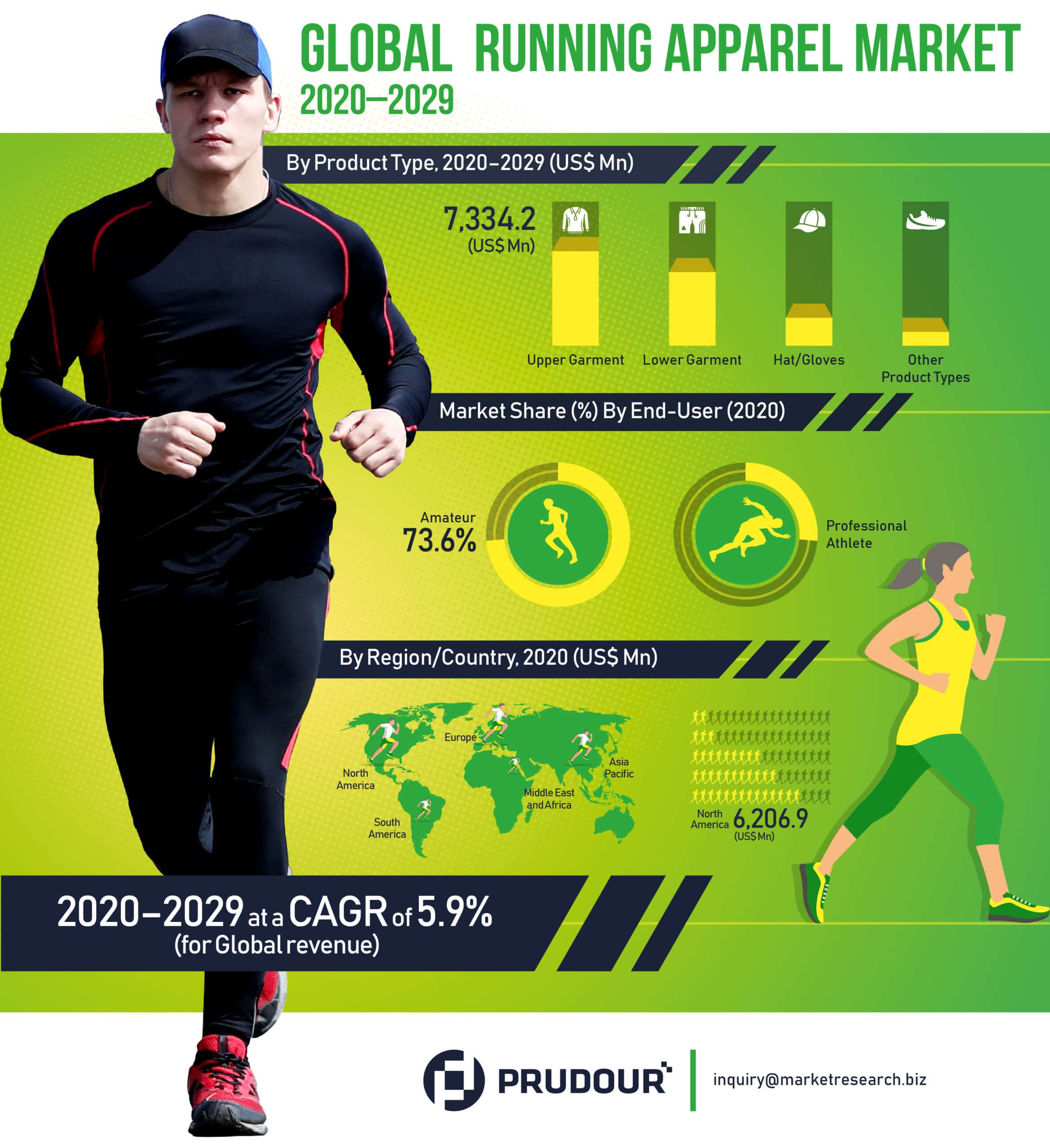 Global Running Apparel Market Infographics