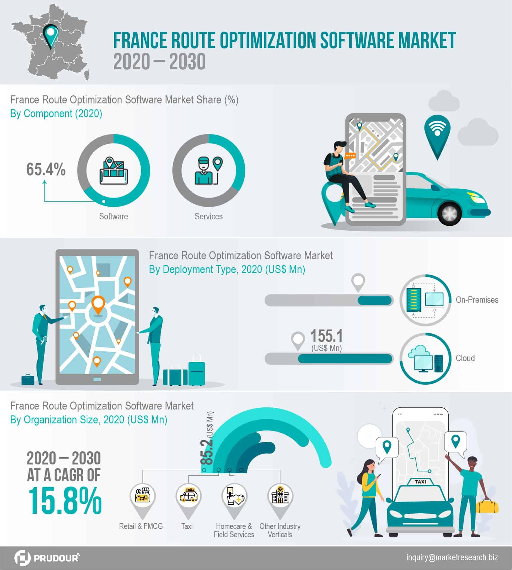 France Route Optimization Software Market