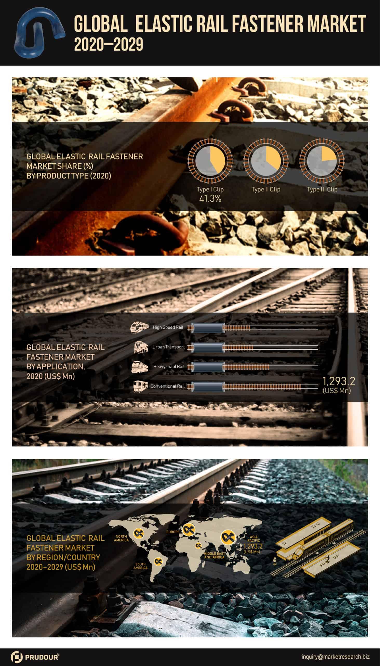 Global Elastic Rail Fastener Market Infographics