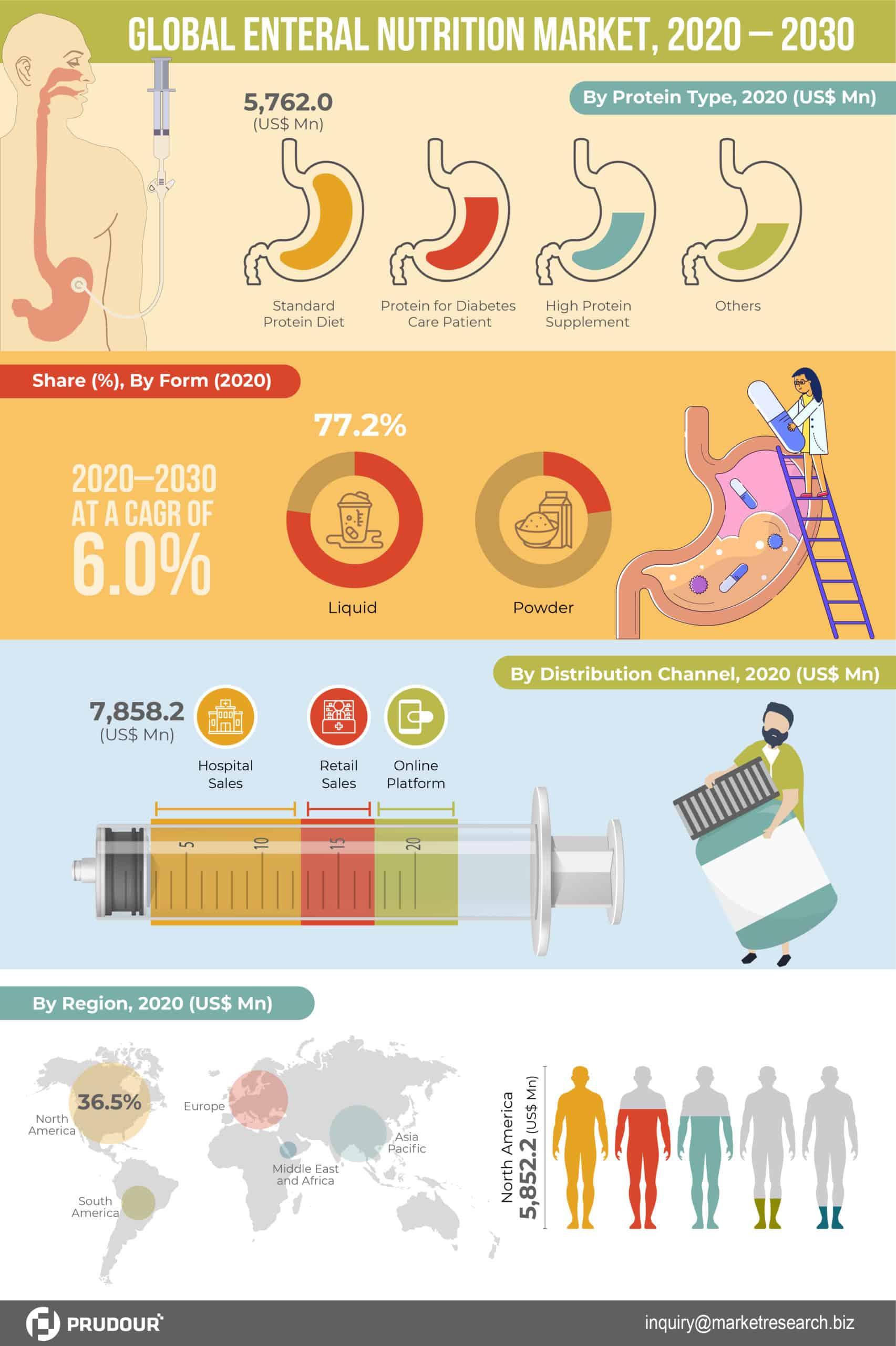 Global Enteral Nutrition Market Infographics