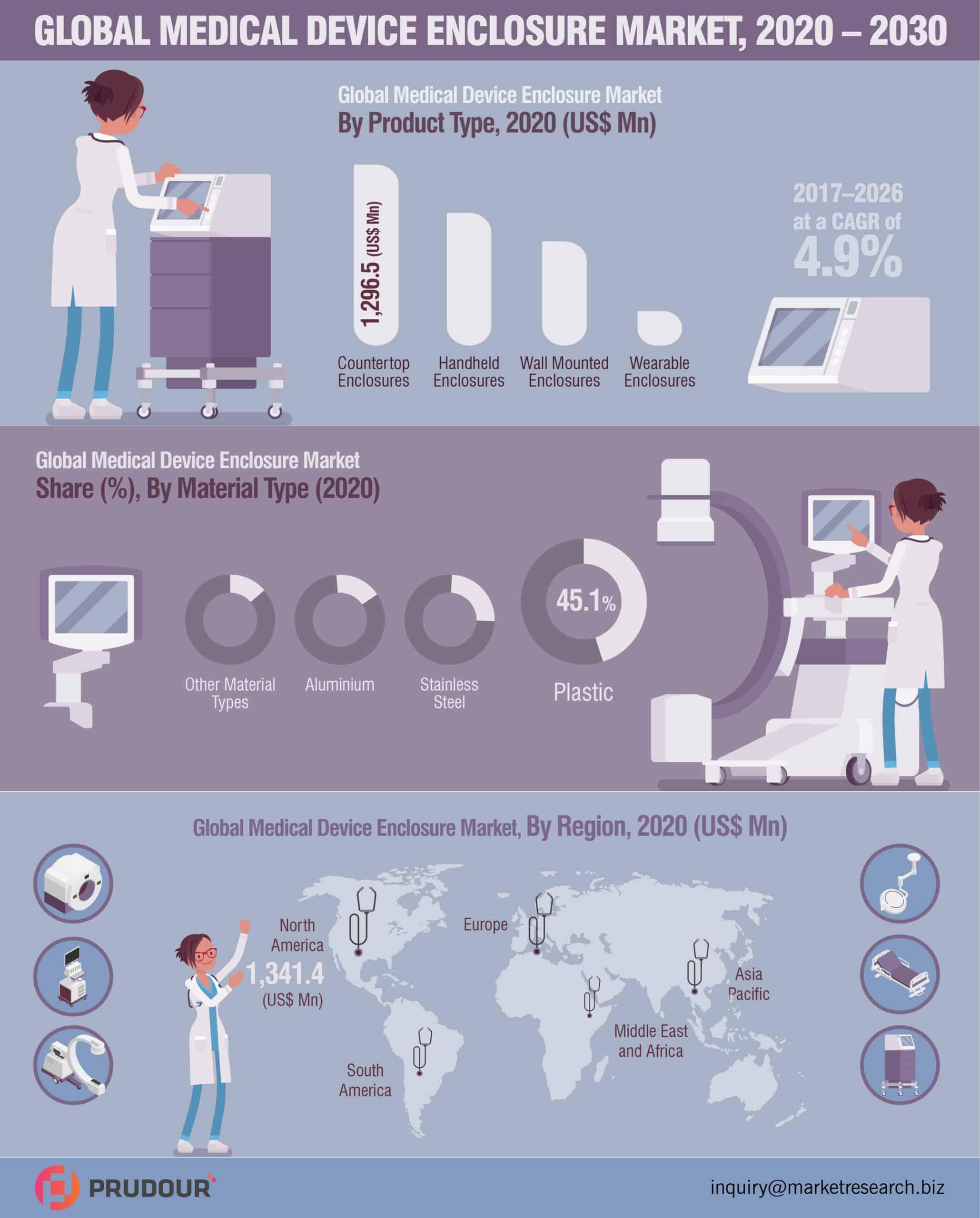 Global Medical Device Enclosure Market Infographics