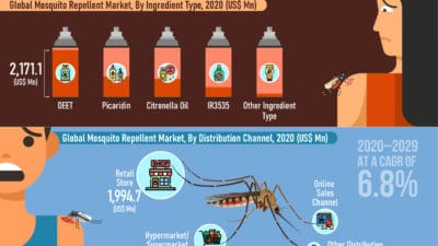 Global Mosquito Repellent Market is projected to reach US$ 8,300.7 Mn in 2029 at a CAGR of 6.8% from 2020 to 2029