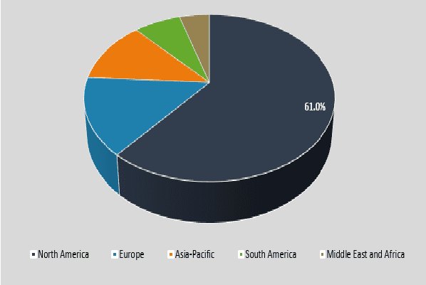 Global Enzymatic Debridement Revenue Market Share by Region