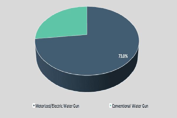 On basis of Type Market Segmentation of the Global Water Guns Market