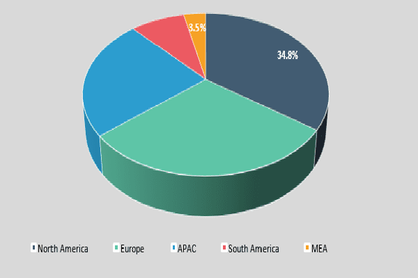 Regional Segmentation & Analysis for Global Water Guns Market