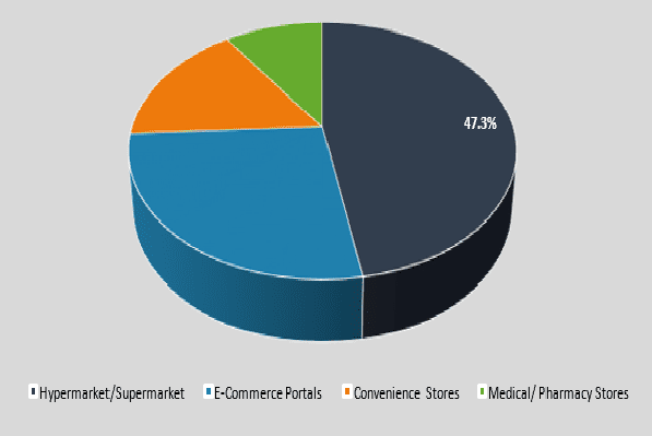 Sub-Segment Accounted for a Revenue Share