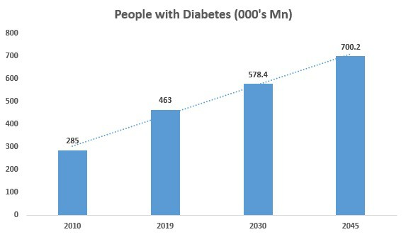 According To The International Diabetes Federation Number Of People With Diabetes In