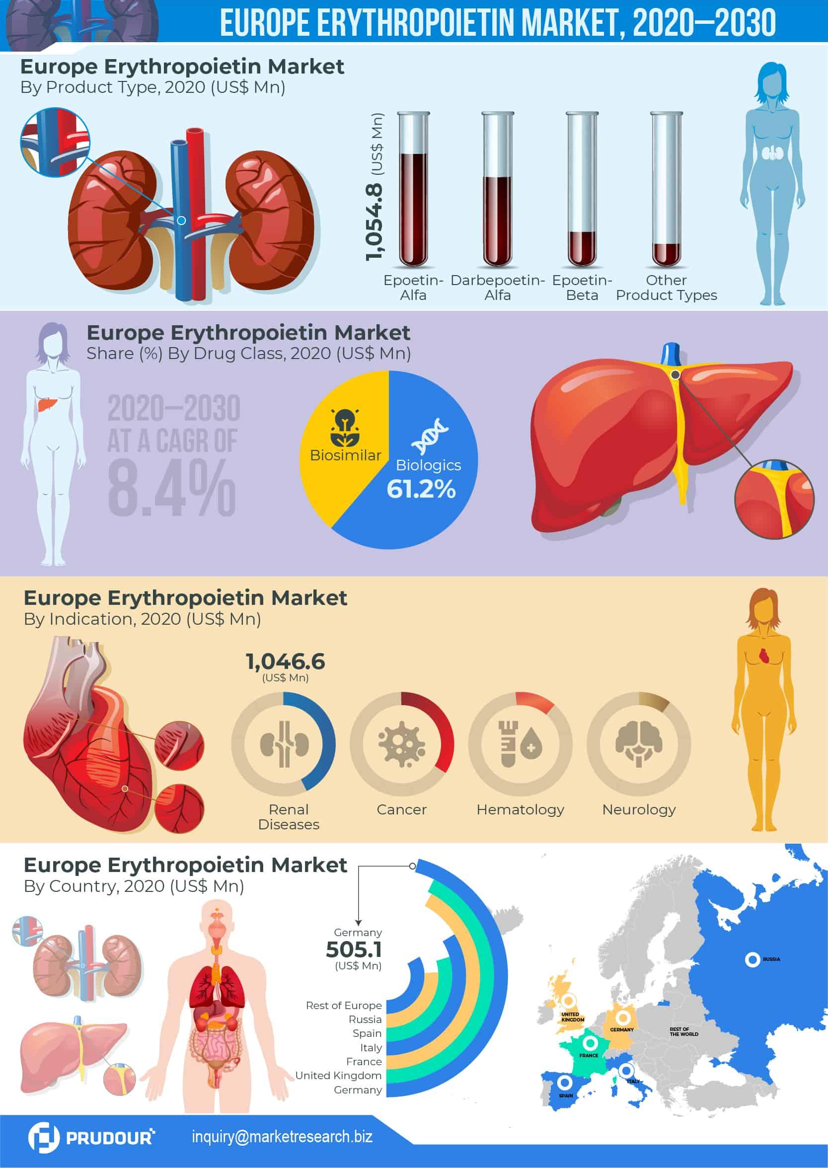Europe Erythropoietin Market