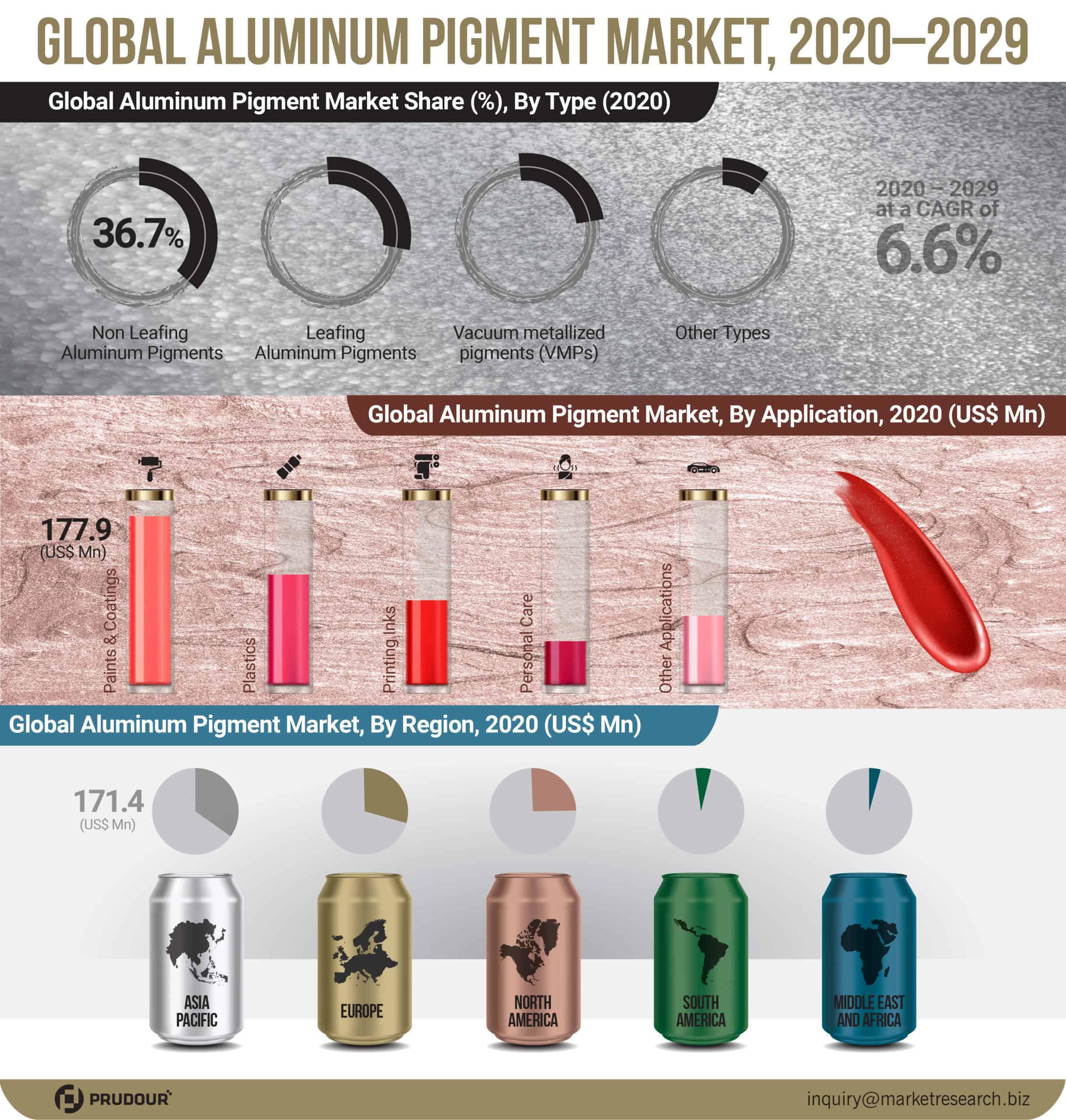 Global Aluminum Pigment Market