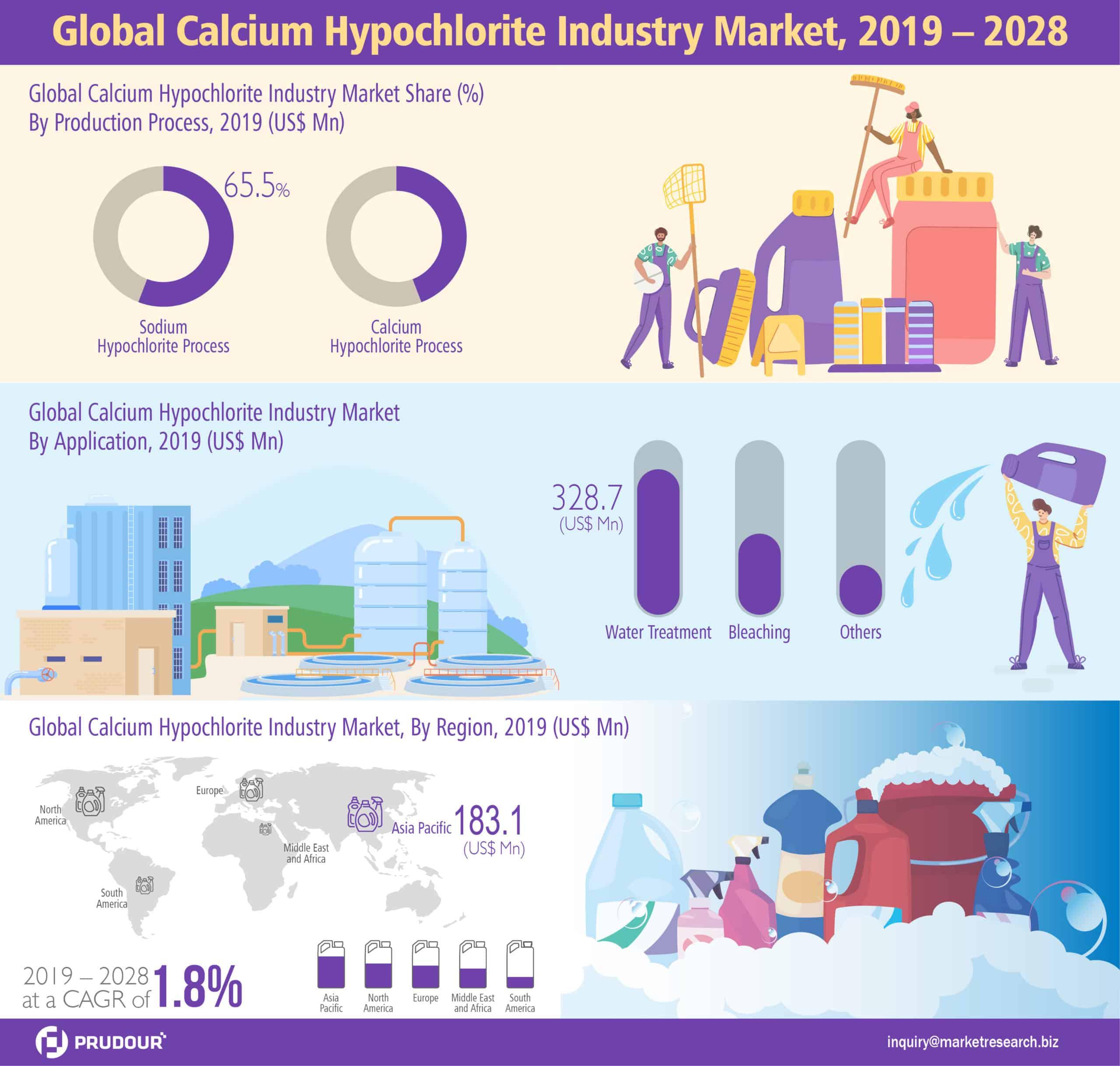 Global Calcium Hypochlorite Industry Market Infographics