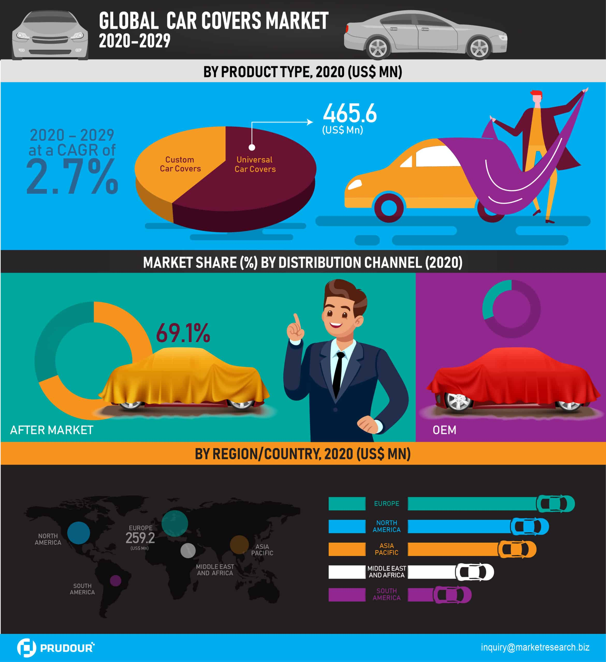 Global Car Covers Market Infographics