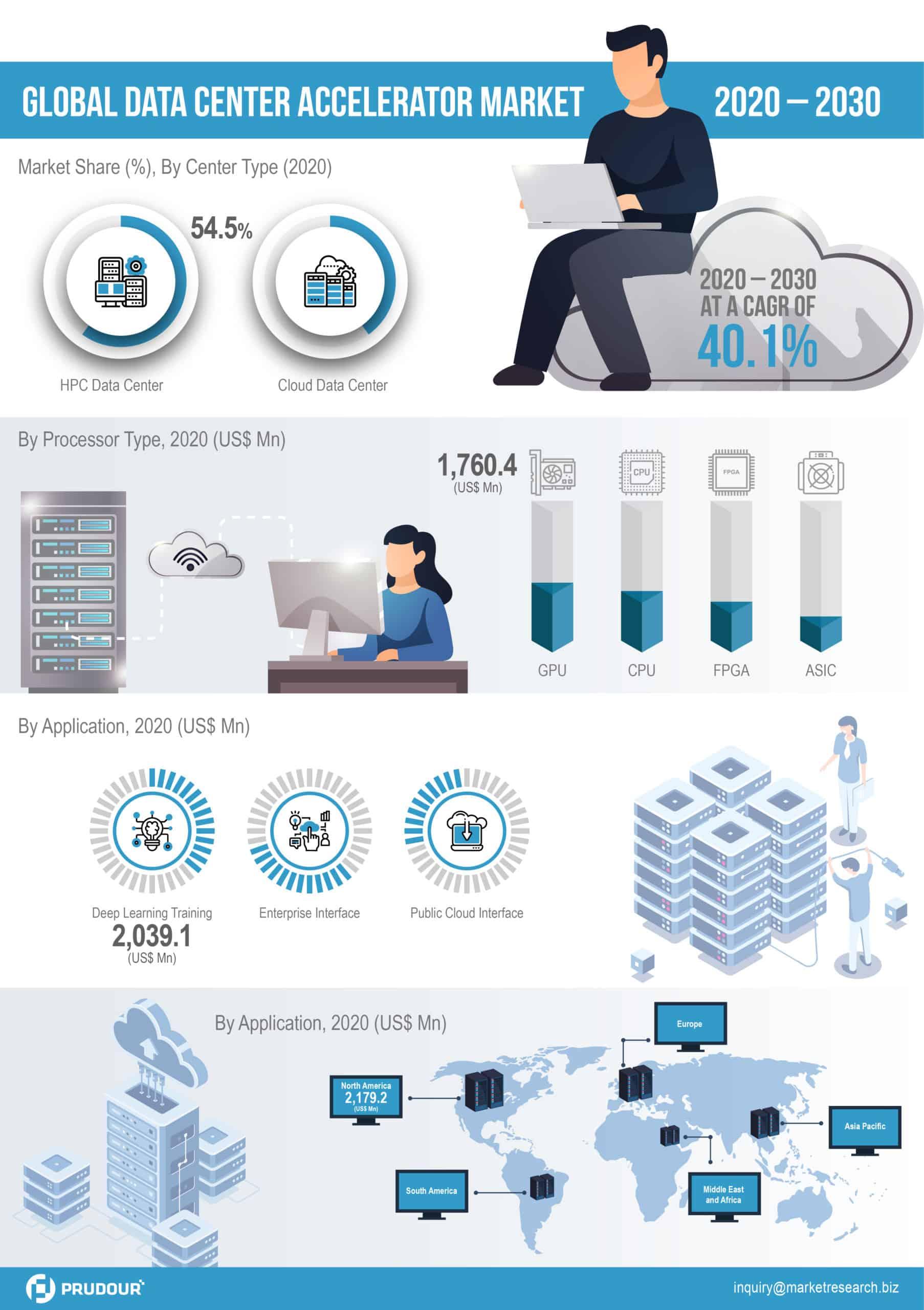 Global Data Center Accelerator Market Infographics