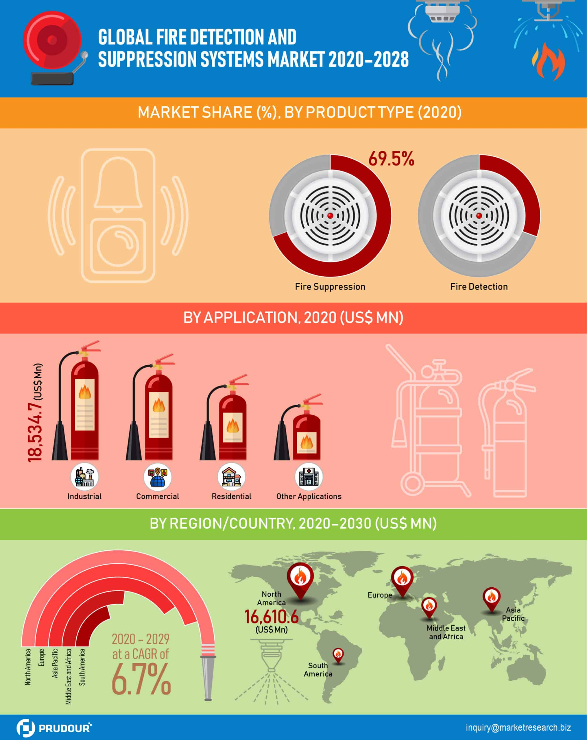 Global Fire Detection and Suppression Systems Market Infographics