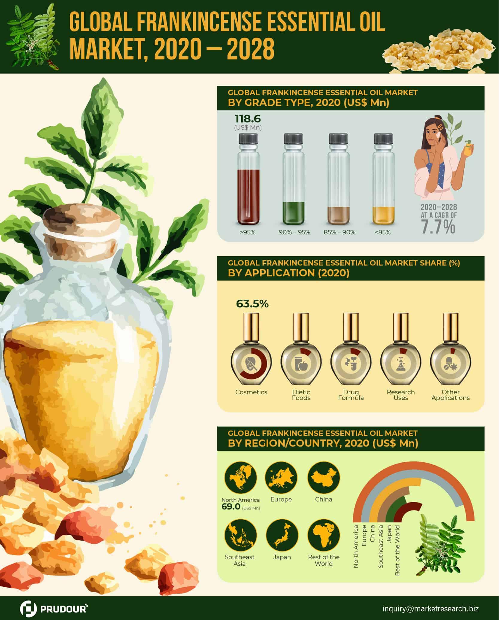 Global Frankincense Essential Oil Market Infographics